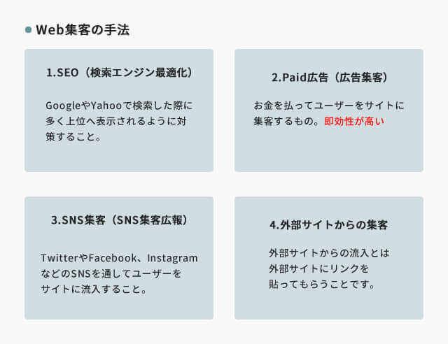 ウェブ集客を大きく分けると4つに分類することができます。