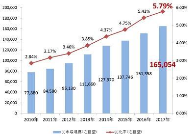 ECサイト利用者増加図