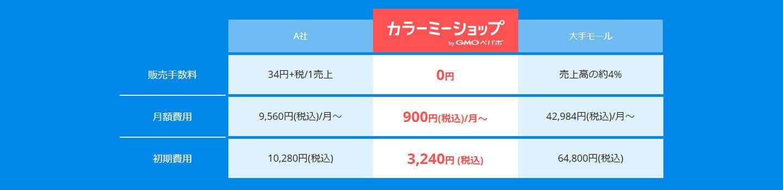カラーミーショップは月額費用900円~と低コストで使用できます。
