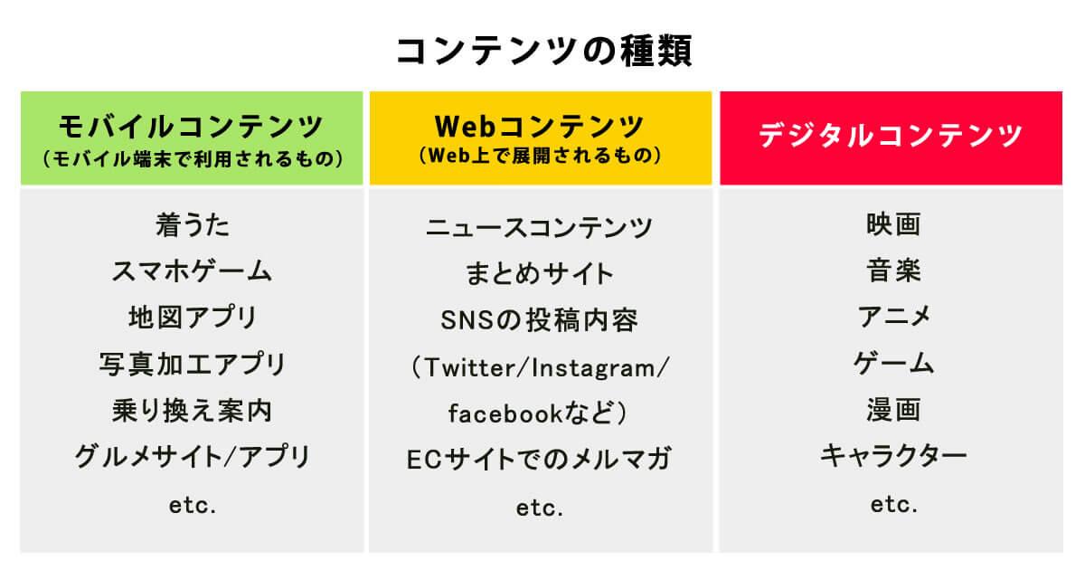 コンテンツの種類はモバイルコンテンツ、WEBコンテンツ、デジタルコンテンツに別れそれぞれをイメージすることが重要です。