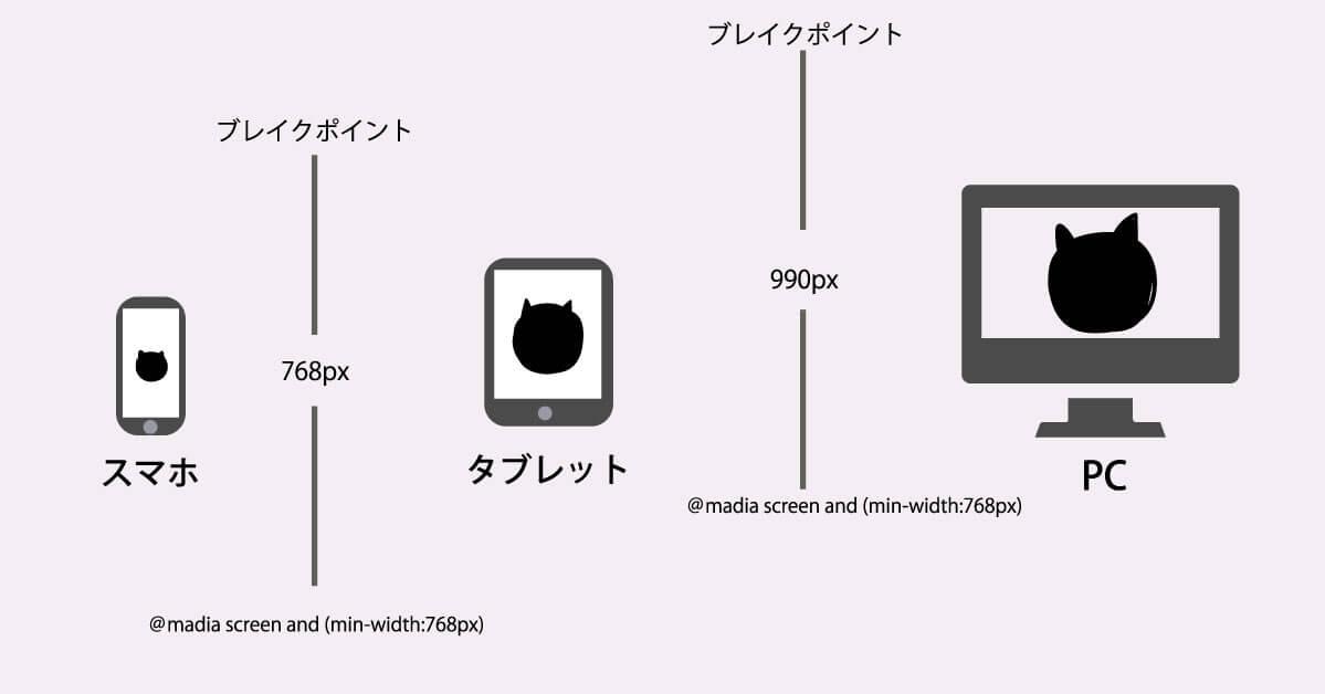デバイスの横幅によってブレイクポイントを変更します。スマートフォンは768px、タブレットは990px前後が一般的なブレイクポイントになります。