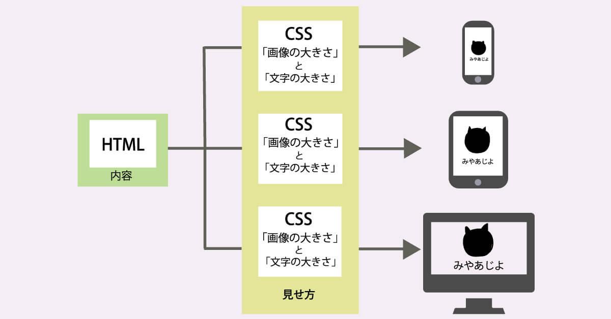 HTMLはそのままにCSSを変更するだけでレスポンシブ対応を行うことができます。