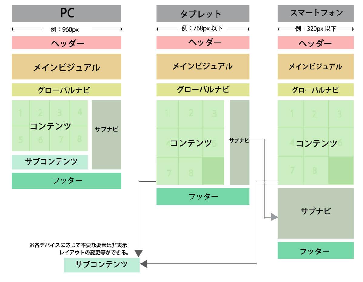 レスポンシブデザインとは、PCやタブレット、スマートフォンなどによってCSSを変更することでページの表示を変える手法のことです。