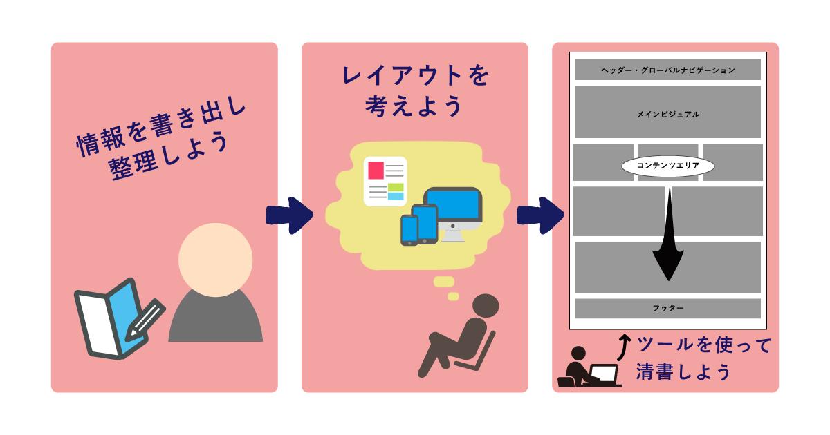ワイヤーフレームを制作する手順は、情報を書き出し整理し、レイアウトを考え、ツールを使って清書する。の3点です。