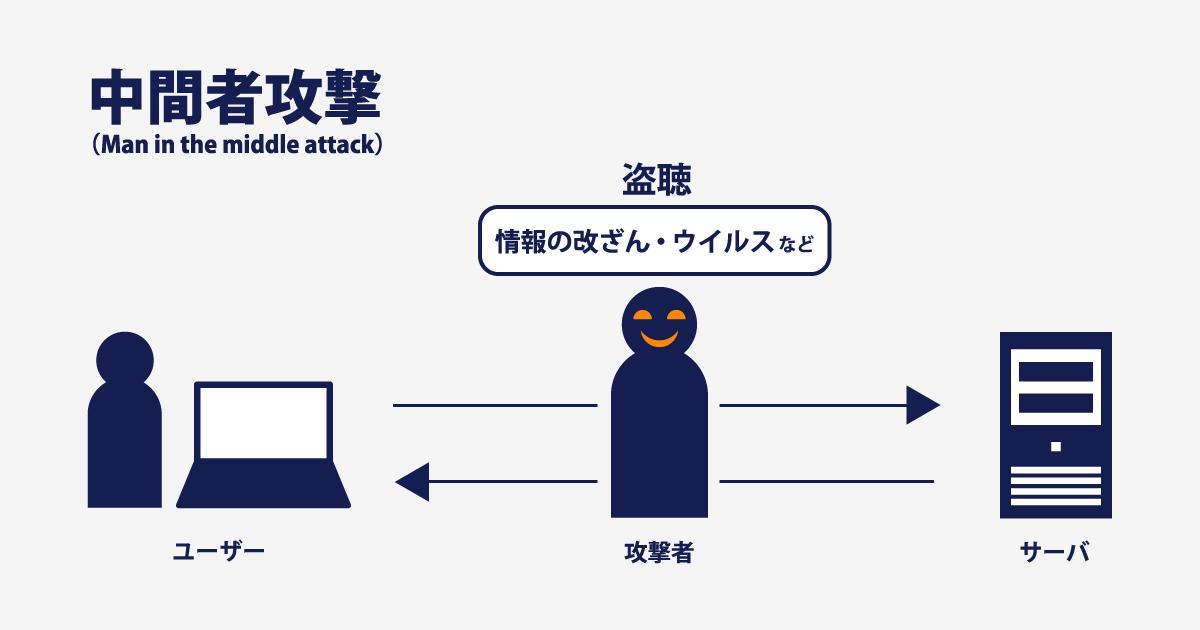 httpだと暗号化されていないので通信に割り込まれたとき、情報が筒抜けになってしまいます。
