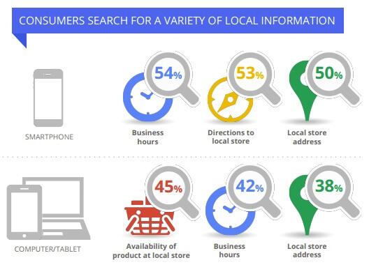 GOOGLEのMEO調査では過半数が店舗に訪れている