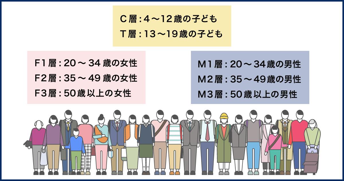 F1層は20から34歳の女性、F2層は35から49歳の女性、F3層は50歳以上の女性。M1層は20から34歳の男性、M2層は35から49歳の男性、M3層は50歳以上の男性。