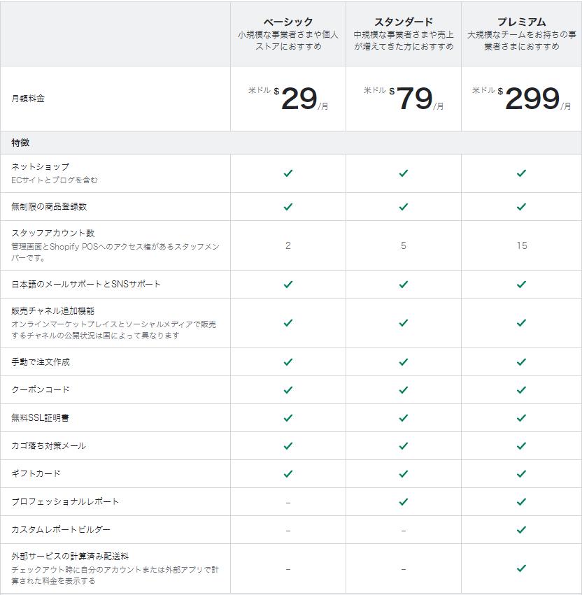 Shopify月額料金表(ベーシック29ドル、スタンダード79ドル、プレミアム299ドル)